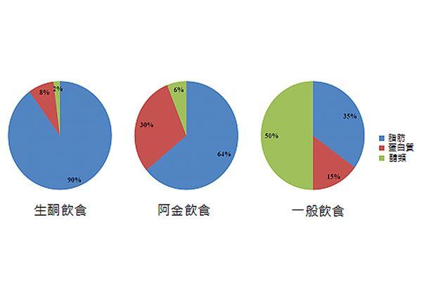 图一、 不同饮食三大营养素占热量比例(图片/亚东医院提供)