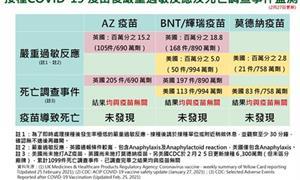 韓國傳5例施打AZ疫苗死亡?指揮中心監測:未發現疫苗導致死亡案例