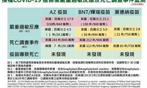 指揮中心監測報告:韓國已施打29.1萬劑AZ疫苗,發現有1件過敏性休克