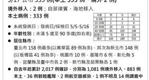 COVID-19/疫情嚴峻!新增333例本土,臺北市158例最多!萬華區佔89例