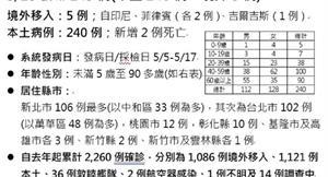 COVID-19/新增240例本土,新增2例死亡!萬華工作婦、8旬翁病逝