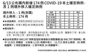 COVID-19/新增26人死亡、174例本土病例,死亡率3.38%