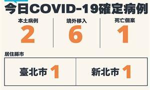 COVID-19/新增2例本土、6例境外移入病例、1例死亡